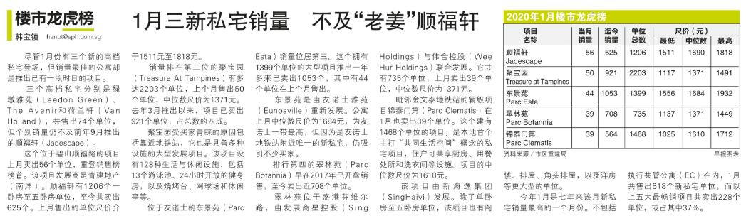 """1月三新私宅销量,不及""""老姜""""顺福轩.png"""