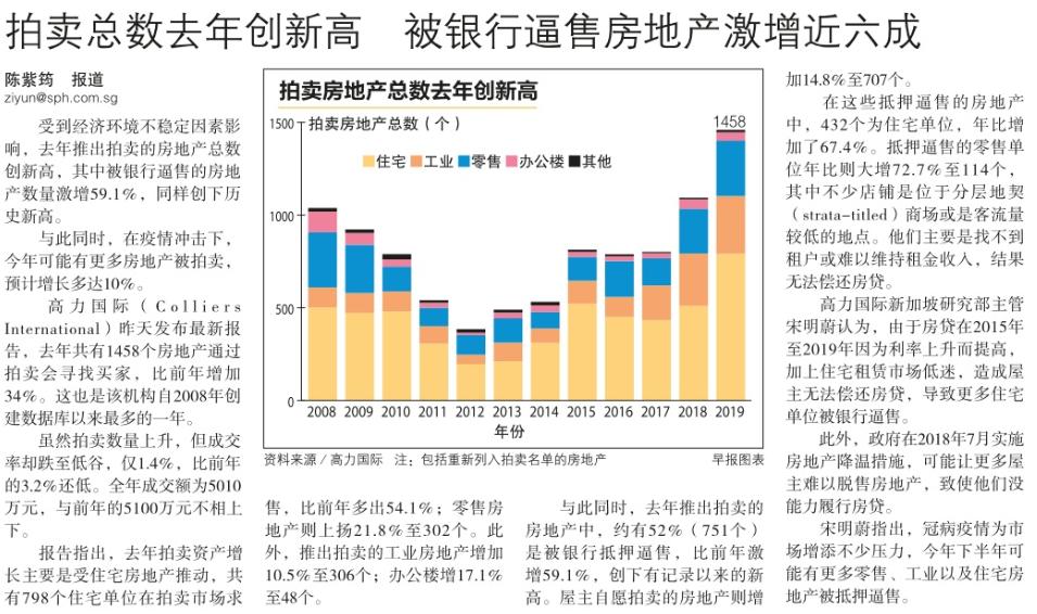 拍卖总数去年创新高,被银行逼售房地产激增近六成.png