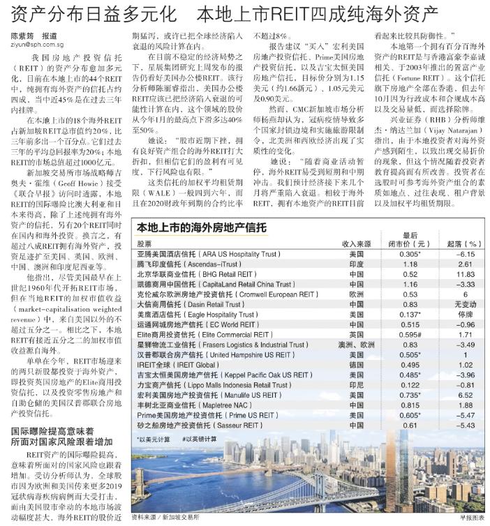 资产分布日益多元化,本地上市REIT四成纯海外资产.png