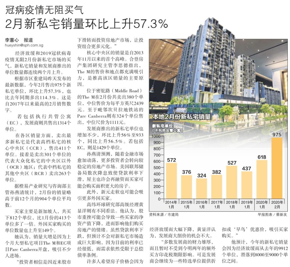 冠病疫情无阻买气,2月新私宅销量环比上升57.3%.png
